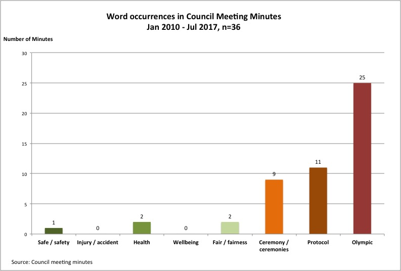 Council meeting minute statistics v2