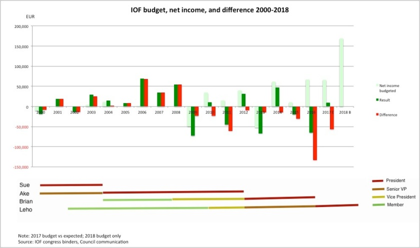 IOF Net income vs budget v2